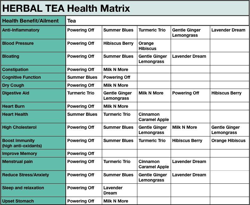 Herbal Tea Health Matrix